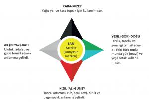 İlk Türk devletlerinde yönlerin dili